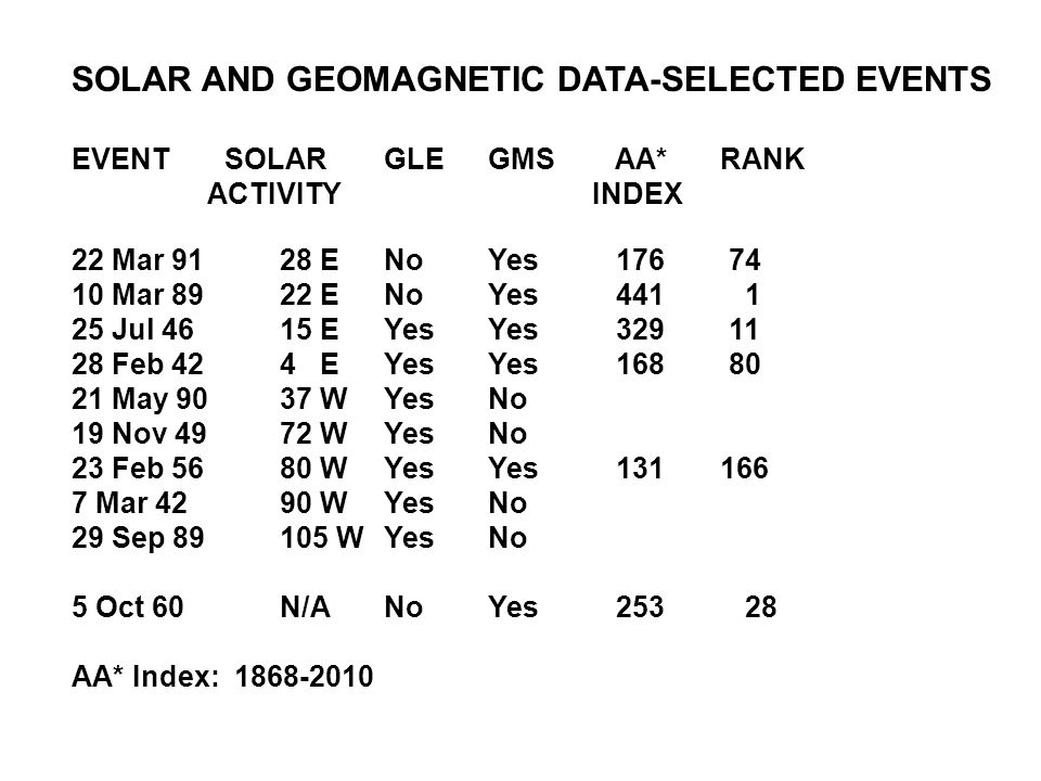 SOLAR AND GEOMAGNETIC DATA-SELECTED EVENTS EVENT SOLARGLEGMS AA* RANK ACTIVITYINDEX 22 Mar 9128 ENoYes 176 74 10 Mar 8922 ENoYes 441 1 25 Jul 4615 EYesYes 329 11 28 Feb 424 EYesYes 168 80 21 May 9037 W YesNo 19 Nov 4972 WYesNo 23 Feb 5680 WYesYes 131 166 7 Mar 4290 WYesNo 29 Sep 89105 WYesNo 5 Oct 60N/ANoYes 253 28 AA* Index: 1868-2010