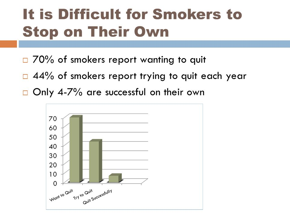 It is Difficult for Smokers to Stop on Their Own  70% of smokers report wanting to quit  44% of smokers report trying to quit each year  Only 4-7% are successful on their own