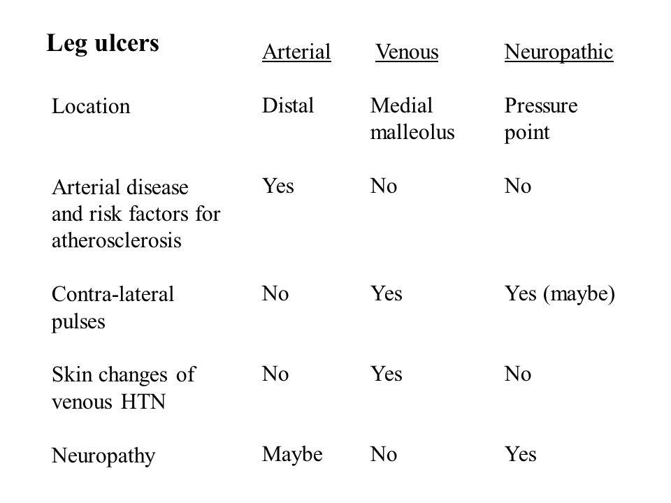 Arterial VenousNeuropathic DistalMedial Pressure malleoluspoint YesNoNo NoYesYes (maybe) NoYesNo MaybeNoYes Location Arterial disease and risk factors
