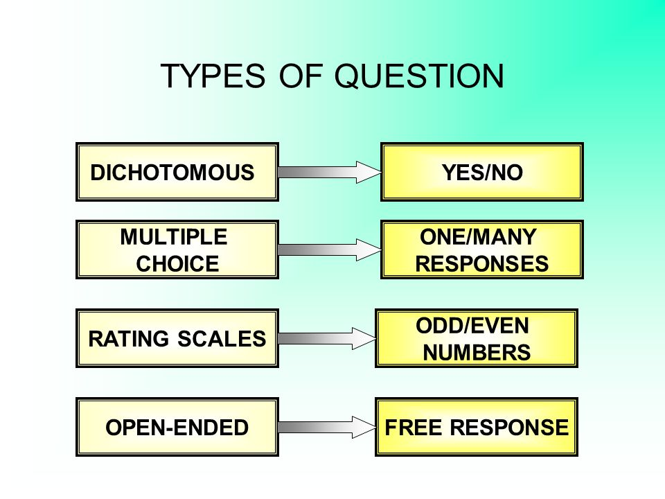 THE LAYOUT OF THE QUESTIONNAIRE It must look easy, attractive and interesting.
