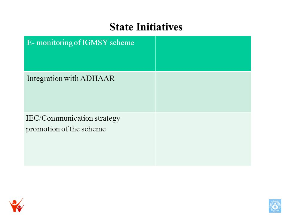 State Initiatives E- monitoring of IGMSY scheme Integration with ADHAAR IEC/Communication strategy promotion of the scheme