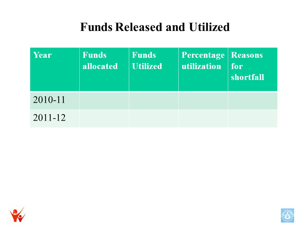 YearFunds allocated Funds Utilized Percentage utilization Reasons for shortfall 2010-11 2011-12