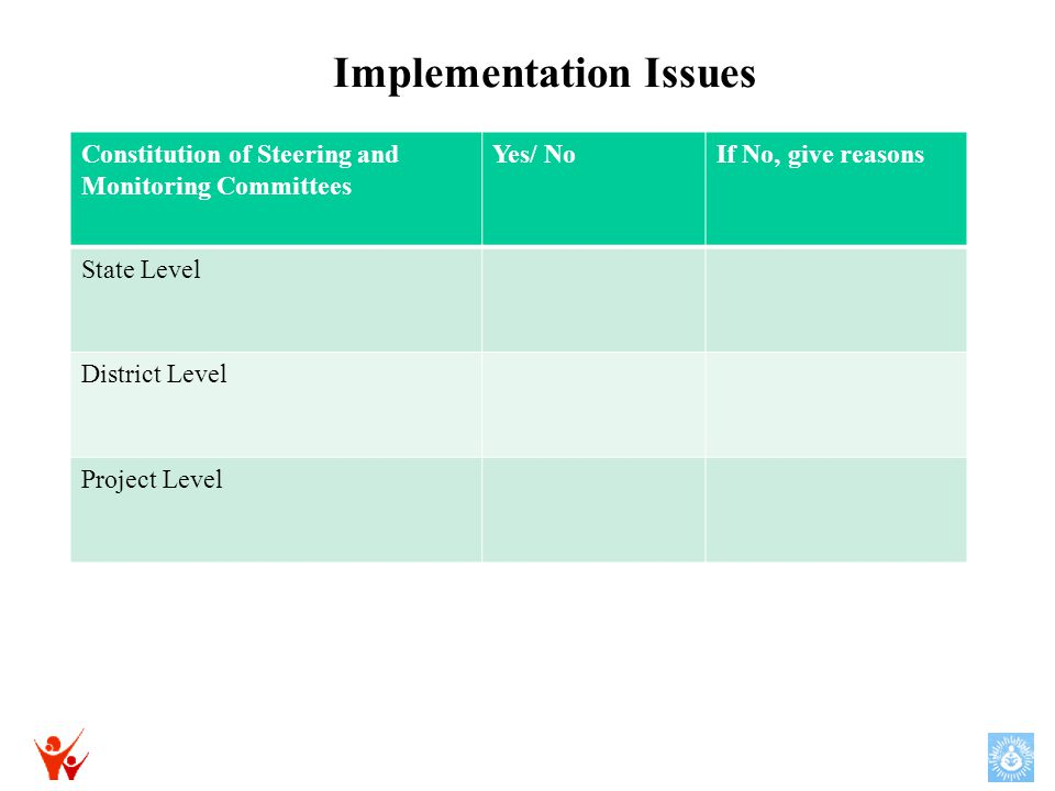 Implementation Issues Constitution of Steering and Monitoring Committees Yes/ NoIf No, give reasons State Level District Level Project Level