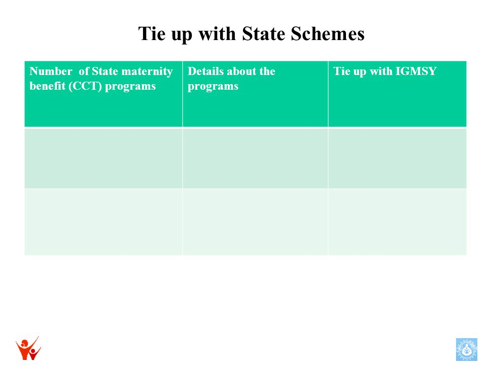 Tie up with State Schemes Number of State maternity benefit (CCT) programs Details about the programs Tie up with IGMSY