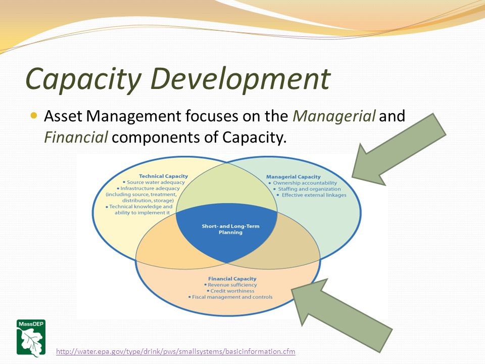 Capacity Development Asset Management focuses on the Managerial and Financial components of Capacity.