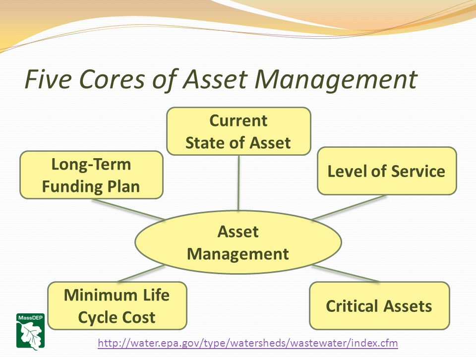 Five Cores of Asset Management Asset Management Current State of Asset Critical Assets Minimum Life Cycle Cost Level of Service Long-Term Funding Plan http://water.epa.gov/type/watersheds/wastewater/index.cfm