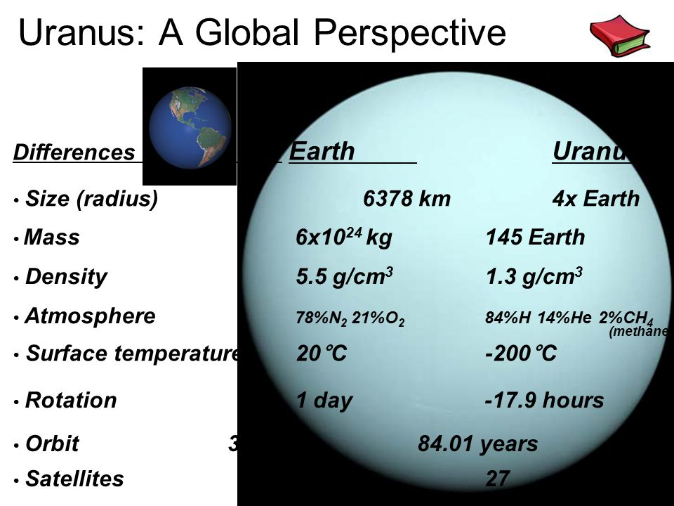 Uranus: A Global Perspective Differences EarthUranus Size (radius) 6378 km4x Earth Mass 6x10 24 kg 145 Earth Density 5.5 g/cm 3 1.3 g/cm 3 (methane) Atmosphere 78%N 2 21%O 2 84%H 14%He 2%CH 4 Surface temperature 20°C -200°C Rotation 1 day -17.9 hours Orbit 365 days84.01 years Satellites 1 27