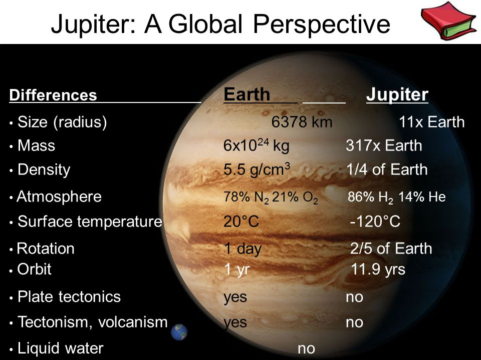mostly H 2 Size (radius) 6378 km 11x Earth Jupiter: A Global Perspective Differences Earth Jupiter Mass 6x10 24 kg 317x Earth Density 5.5 g/cm 3 1/4 o