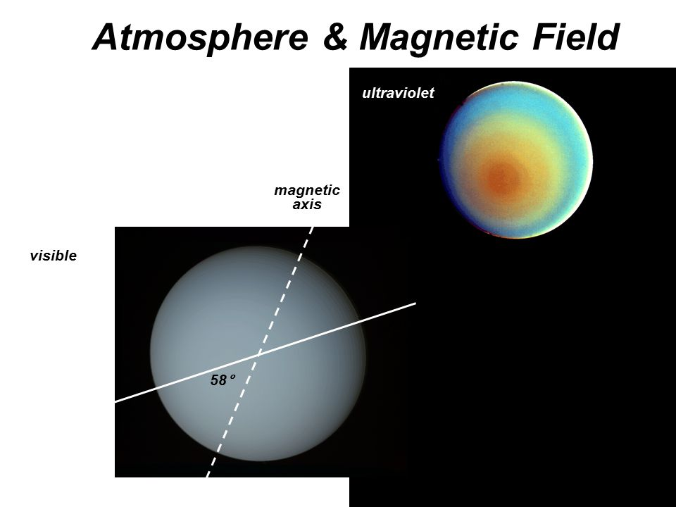 Atmosphere & Magnetic Field ultraviolet visible rotation axis magnetic axis 58°