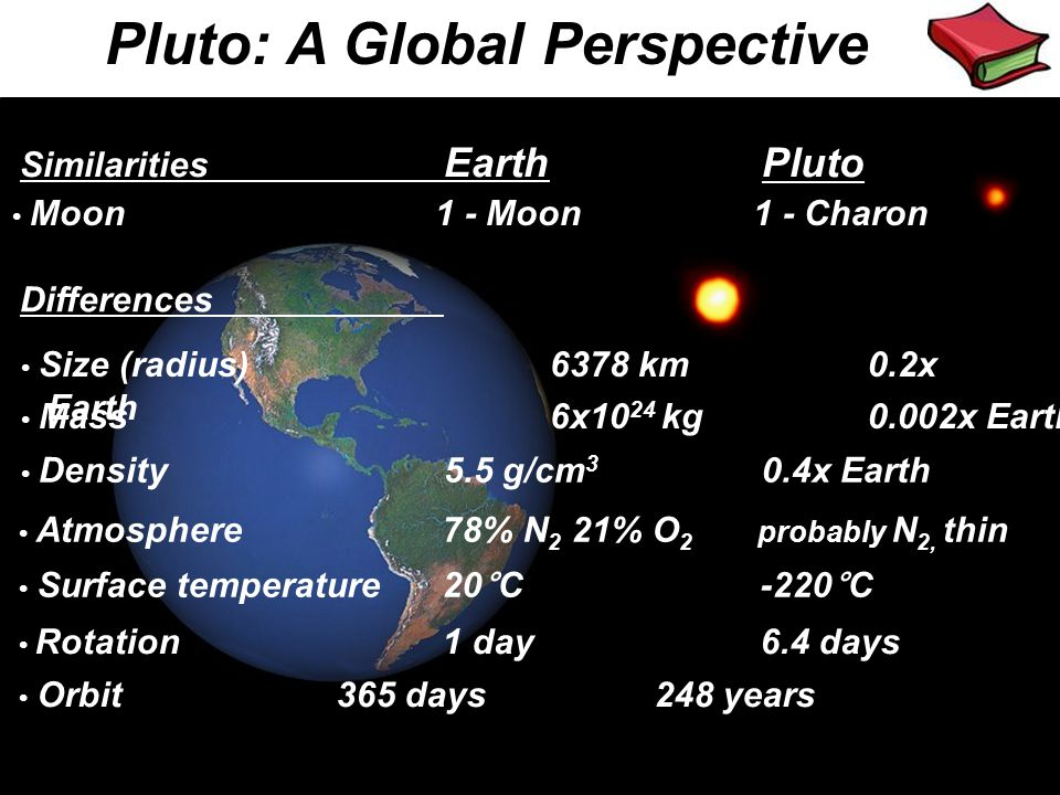 Pluto: A Global Perspective Similarities EarthPluto Moon1 - Moon1 - Charon Size (radius)6378 km0.2x Earth Differences Mass6x10 24 kg 0.002x Earth Dens