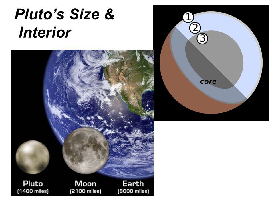 Pluto's Size & Interior core