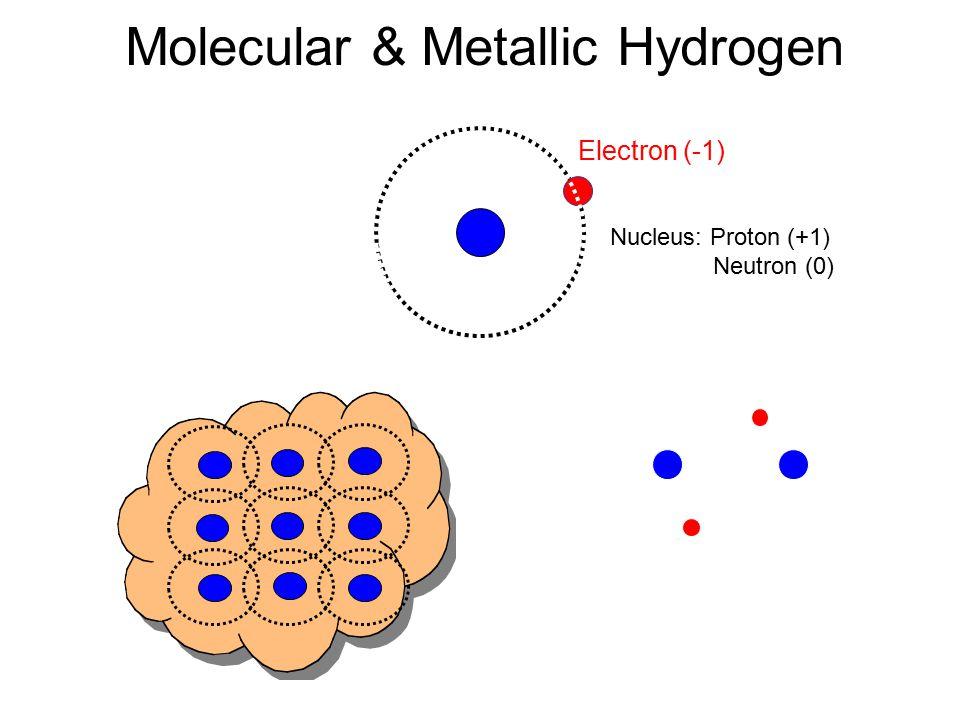 Electron (-1) Nucleus: Proton (+1) Neutron (0) Molecular & Metallic Hydrogen