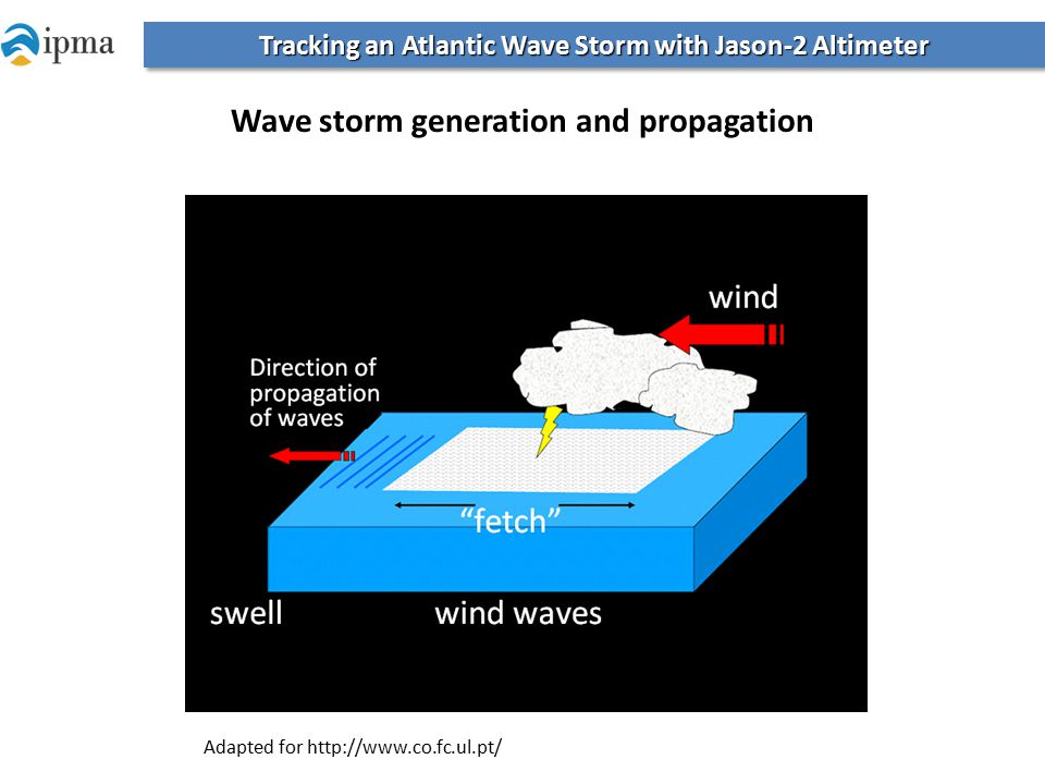 Wave storm generation and propagation Adapted for http://www.co.fc.ul.pt/ Tracking an Atlantic Wave Storm with Jason-2 Altimeter