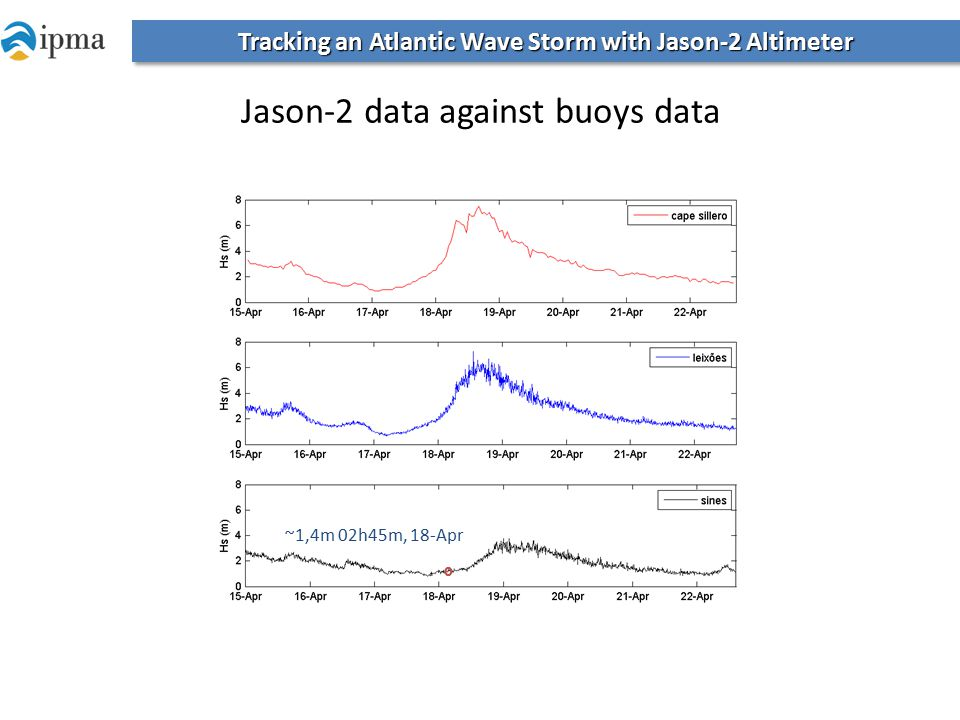 º ~1,4m 02h45m, 18-Apr Tracking an Atlantic Wave Storm with Jason-2 Altimeter Jason-2 data against buoys data