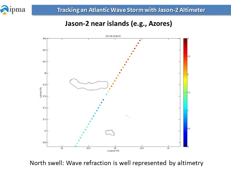 Tracking an Atlantic Wave Storm with Jason-2 Altimeter Jason-2 near islands (e.g., Azores) North swell: Wave refraction is well represented by altimetry
