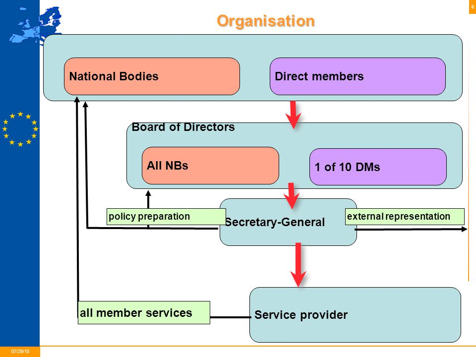 6 01/05/2015 07/29/10 Secretary-General Service provider General Assembly (all members; budget, yearplan approval etc.) National BodiesDirect members Board of Directors All NBs 1 of 10 DMs all member services external representationpolicy preparationOrganisation