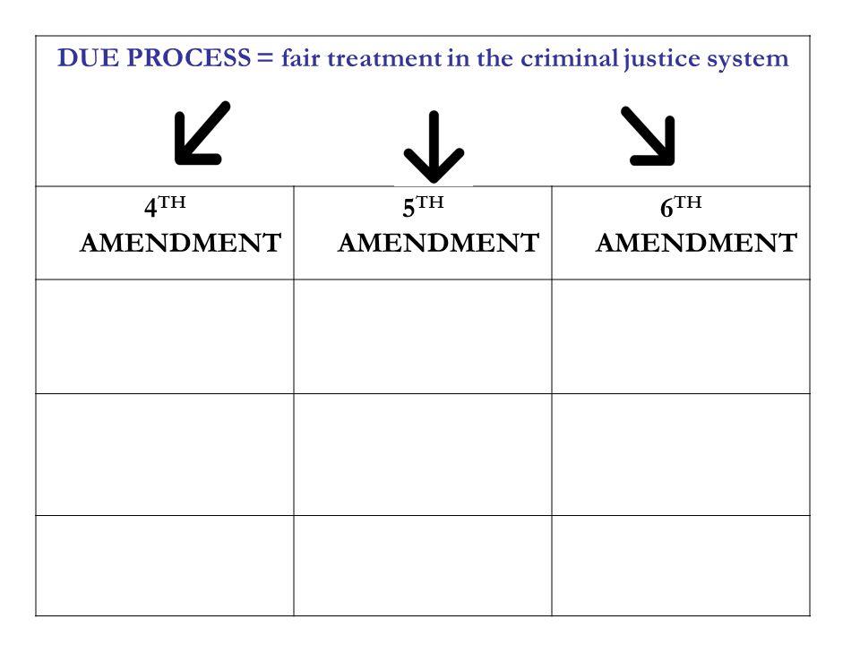 DUE PROCESS = fair treatment in the criminal justice system 4 TH AMENDMENT 5 TH AMENDMENT 6 TH AMENDMENT