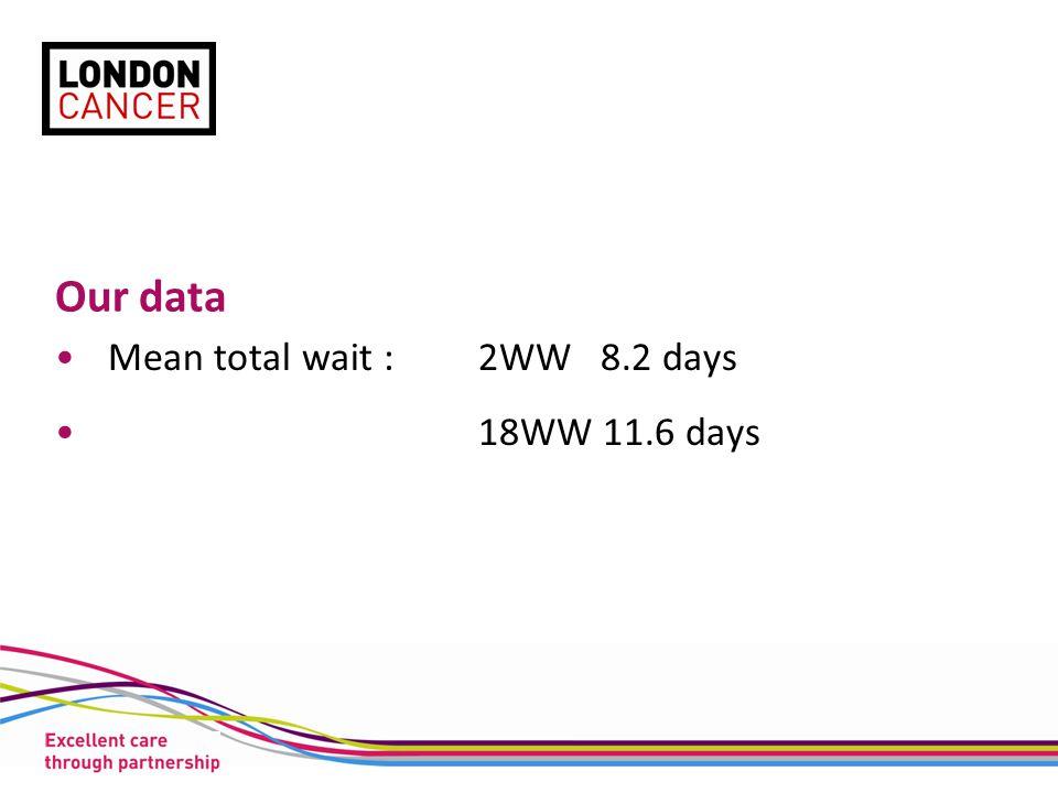 Our data Mean total wait :2WW 8.2 days 18WW 11.6 days