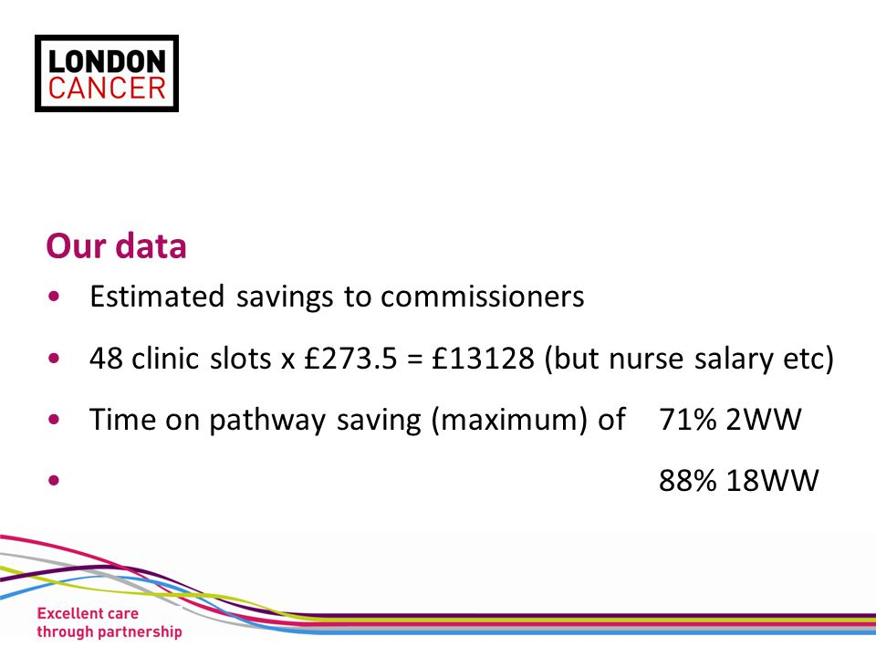 Our data Estimated savings to commissioners 48 clinic slots x £273.5 = £13128 (but nurse salary etc) Time on pathway saving (maximum) of71% 2WW 88% 18