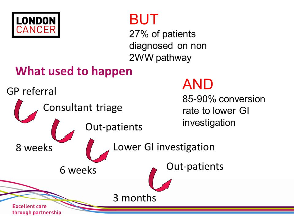 What used to happen Consultant triage GP referral Out-patients Lower GI investigation Out-patients 8 weeks 6 weeks 3 months BUT 27% of patients diagnosed on non 2WW pathway AND 85-90% conversion rate to lower GI investigation