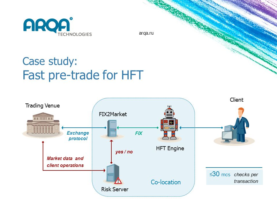 FIX2Market FIX Trading Venue Client Co-location HFT Engine yes / no Risk Server Exchange protocol Market data and client operations Case study: Fast pre-trade for HFT ≤ 30 mcschecks per transaction arqa.ru