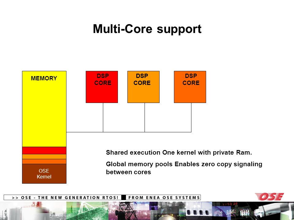 Multi-Core support MEMORY DSP CORE Shared execution One kernel with private Ram.