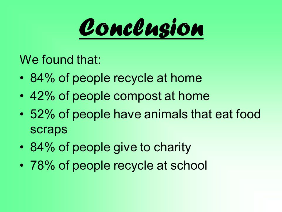 Conclusion We found that: 84% of people recycle at home 42% of people compost at home 52% of people have animals that eat food scraps 84% of people give to charity 78% of people recycle at school