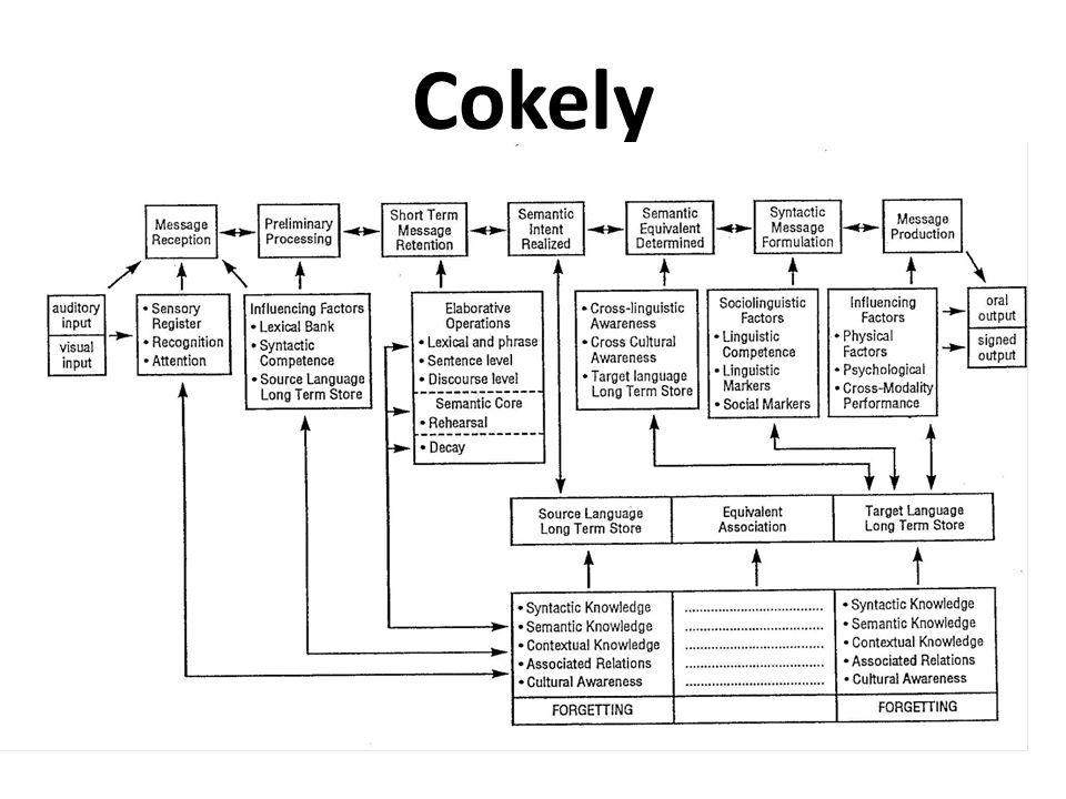 Cokely