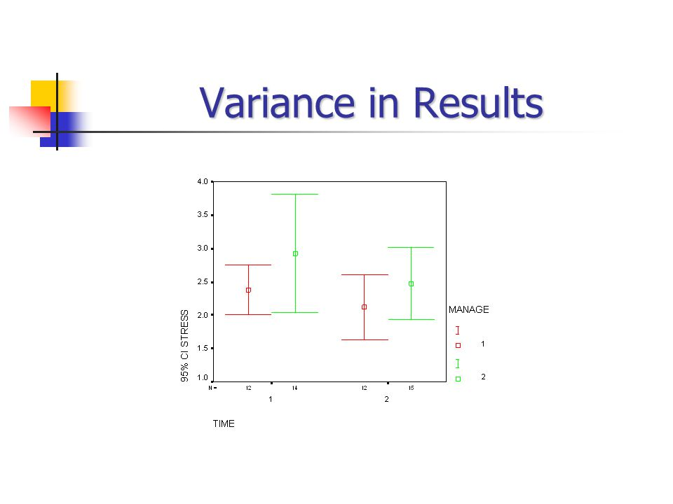 Variance in Results