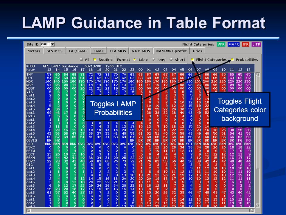 LAMP Guidance in Table Format Toggles Flight Categories color background Toggles LAMP Probabilities