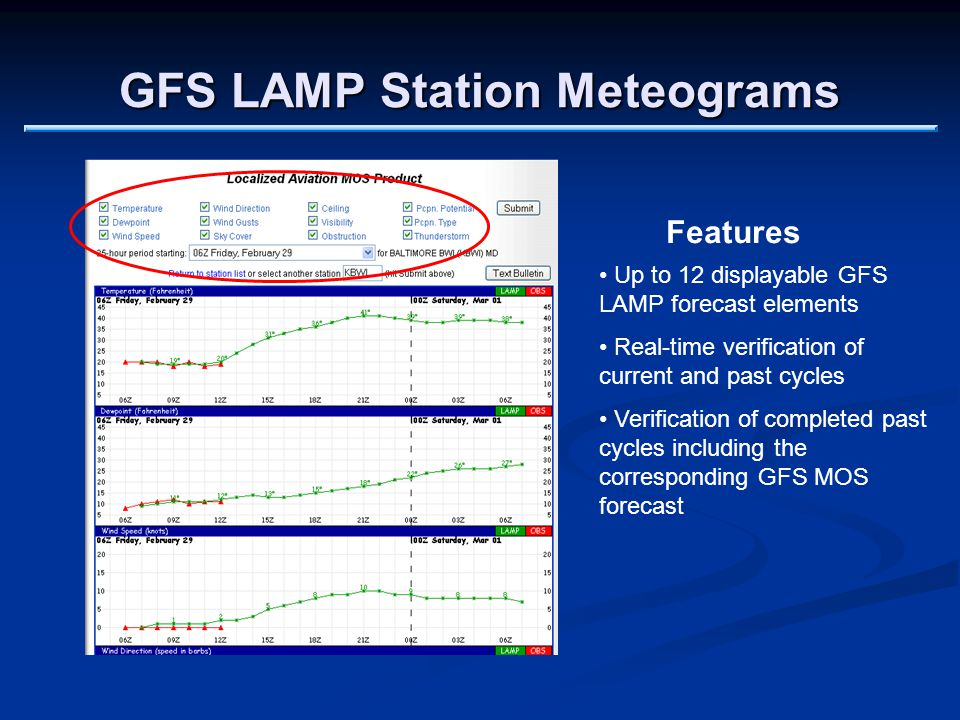 GFS LAMP Station Meteograms Up to 12 displayable GFS LAMP forecast elements Real-time verification of current and past cycles Verification of completed past cycles including the corresponding GFS MOS forecast Features