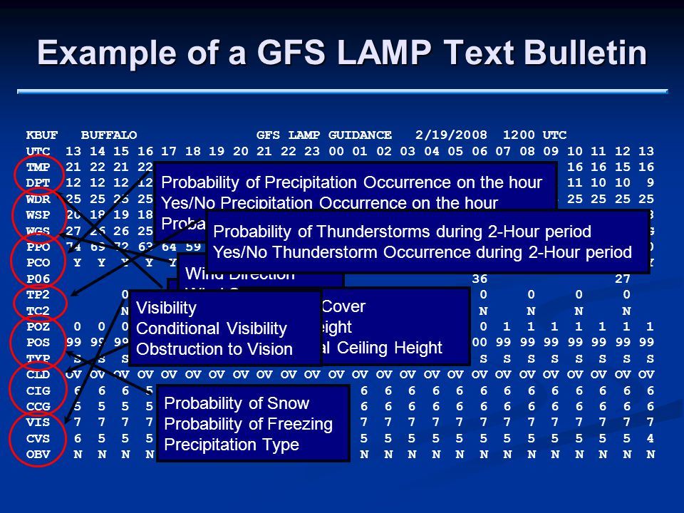 Example of a GFS LAMP Text Bulletin KBUF BUFFALO GFS LAMP GUIDANCE 2/19/2008 1200 UTC UTC 13 14 15 16 17 18 19 20 21 22 23 00 01 02 03 04 05 06 07 08 09 10 11 12 13 TMP 21 22 21 22 22 22 22 22 22 22 21 21 20 20 20 20 20 19 19 18 17 16 16 15 16 DPT 12 12 12 12 12 12 12 13 12 12 12 12 13 13 13 13 13 12 12 11 11 11 10 10 9 WDR 25 25 25 25 25 25 24 24 24 25 25 25 25 25 25 24 24 25 25 25 25 25 25 25 25 WSP 20 18 19 18 19 18 19 19 20 19 18 17 15 13 12 12 11 10 09 09 09 08 08 08 08 WGS 27 26 26 25 26 26 26 27 27 26 25 24 21 NG NG NG NG NG NG NG NG NG NG NG NG PPO 74 69 72 63 64 59 68 74 74 67 60 55 50 51 48 49 49 49 48 47 46 48 48 48 50 PCO Y Y Y Y Y Y Y Y Y Y Y Y Y Y Y Y Y Y Y Y Y Y Y Y Y P06 40 35 36 27 TP2 0 0 0 0 0 0 0 0 0 0 0 0 0 0 TC2 N N N N N N N N N N N N N N POZ 0 0 0 0 0 0 0 0 0 1 1 0 0 1 0 0 0 0 1 1 1 1 1 1 1 POS 99 99 99100100100100100100100100100100 99100100100100 99 99 99 99 99 99 99 TYP S S S S S S S S S S S S S S S S S S S S S S S S S CLD OV OV OV OV OV OV OV OV OV OV OV OV OV OV OV OV OV OV OV OV OV OV OV OV OV CIG 6 6 6 5 5 5 5 5 5 5 5 6 6 6 6 6 6 6 6 6 6 6 6 6 6 CCG 5 5 5 5 5 4 4 4 4 4 5 6 6 6 6 6 6 6 6 6 6 6 6 6 6 VIS 7 7 7 7 7 7 6 5 5 6 7 7 7 7 7 7 7 7 7 7 7 7 7 7 7 CVS 6 5 5 5 5 5 5 5 3 5 5 5 5 5 5 5 5 5 5 5 5 5 5 5 4 OBV N N N N N N N N N N N N N N N N N N N N N N N N N Temperature Dewpoint Wind Direction Wind Speed Wind Gust Probability of Precipitation Occurrence on the hour Yes/No Precipitation Occurrence on the hour Probability of 6-Hour Measurable Precipitation Probability of Snow Probability of Freezing Precipitation Type Total Sky Cover Ceiling Height Conditional Ceiling Height Visibility Conditional Visibility Obstruction to Vision Probability of Thunderstorms during 2-Hour period Yes/No Thunderstorm Occurrence during 2-Hour period