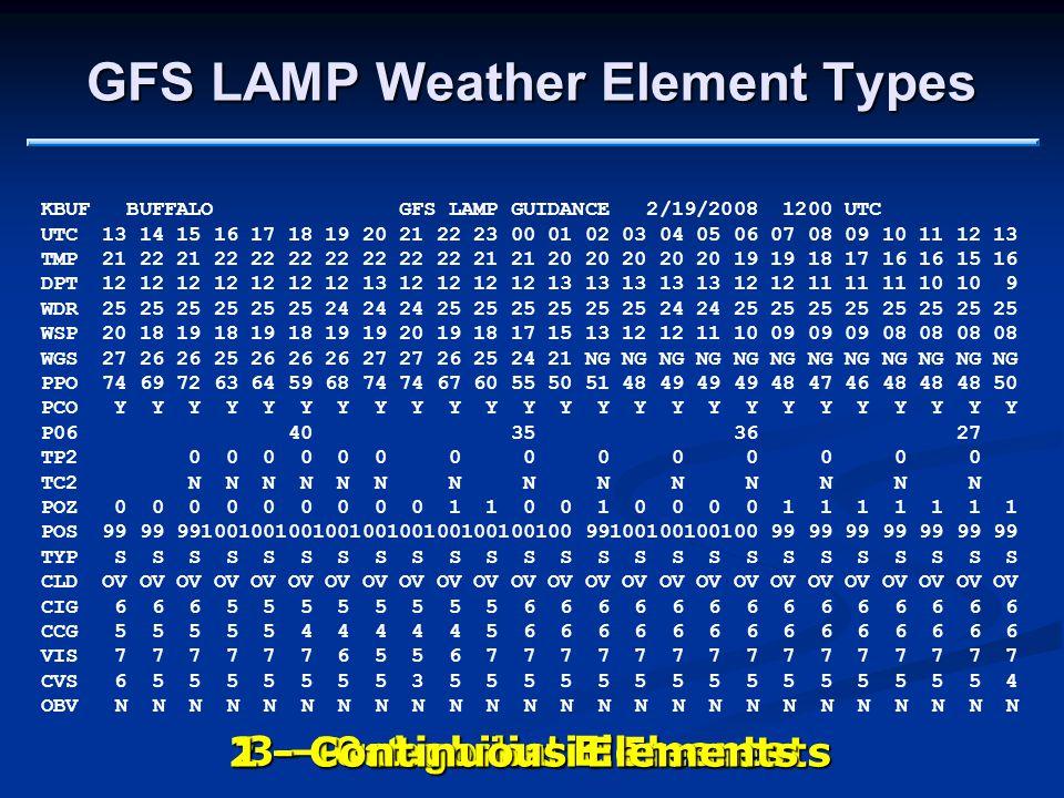 2 – Probabilistic Elements 3 – Categorical Elements KBUF BUFFALO GFS LAMP GUIDANCE 2/19/2008 1200 UTC UTC 13 14 15 16 17 18 19 20 21 22 23 00 01 02 03 04 05 06 07 08 09 10 11 12 13 TMP 21 22 21 22 22 22 22 22 22 22 21 21 20 20 20 20 20 19 19 18 17 16 16 15 16 DPT 12 12 12 12 12 12 12 13 12 12 12 12 13 13 13 13 13 12 12 11 11 11 10 10 9 WDR 25 25 25 25 25 25 24 24 24 25 25 25 25 25 25 24 24 25 25 25 25 25 25 25 25 WSP 20 18 19 18 19 18 19 19 20 19 18 17 15 13 12 12 11 10 09 09 09 08 08 08 08 WGS 27 26 26 25 26 26 26 27 27 26 25 24 21 NG NG NG NG NG NG NG NG NG NG NG NG PPO 74 69 72 63 64 59 68 74 74 67 60 55 50 51 48 49 49 49 48 47 46 48 48 48 50 PCO Y Y Y Y Y Y Y Y Y Y Y Y Y Y Y Y Y Y Y Y Y Y Y Y Y P06 40 35 36 27 TP2 0 0 0 0 0 0 0 0 0 0 0 0 0 0 TC2 N N N N N N N N N N N N N N POZ 0 0 0 0 0 0 0 0 0 1 1 0 0 1 0 0 0 0 1 1 1 1 1 1 1 POS 99 99 99100100100100100100100100100100 99100100100100 99 99 99 99 99 99 99 TYP S S S S S S S S S S S S S S S S S S S S S S S S S CLD OV OV OV OV OV OV OV OV OV OV OV OV OV OV OV OV OV OV OV OV OV OV OV OV OV CIG 6 6 6 5 5 5 5 5 5 5 5 6 6 6 6 6 6 6 6 6 6 6 6 6 6 CCG 5 5 5 5 5 4 4 4 4 4 5 6 6 6 6 6 6 6 6 6 6 6 6 6 6 VIS 7 7 7 7 7 7 6 5 5 6 7 7 7 7 7 7 7 7 7 7 7 7 7 7 7 CVS 6 5 5 5 5 5 5 5 3 5 5 5 5 5 5 5 5 5 5 5 5 5 5 5 4 OBV N N N N N N N N N N N N N N N N N N N N N N N N N 1 - Continuous Elements GFS LAMP Weather Element Types