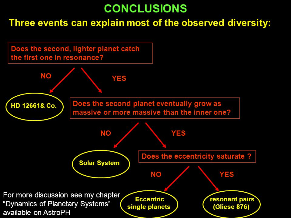 """For more discussion see my chapter """"Dynamics of Planetary Systems"""" available on AstroPH Three events can explain most of the observed diversity: Does"""