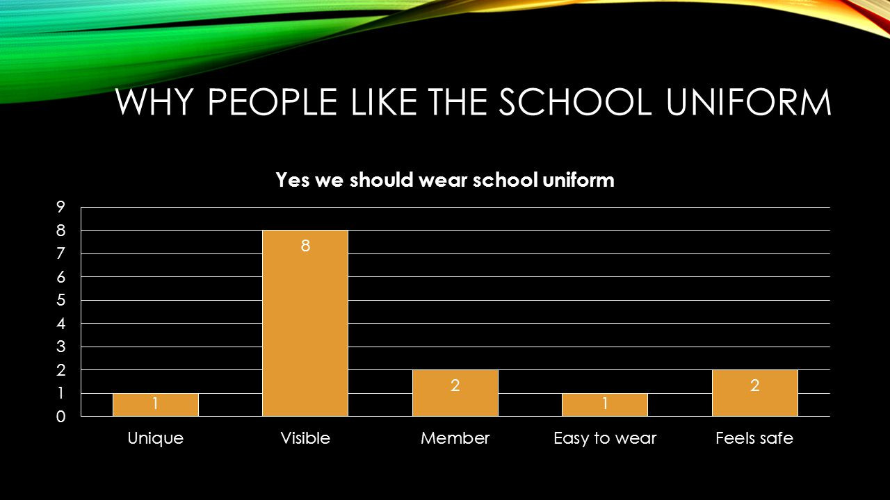 WHY PEOPLE LIKE THE SCHOOL UNIFORM