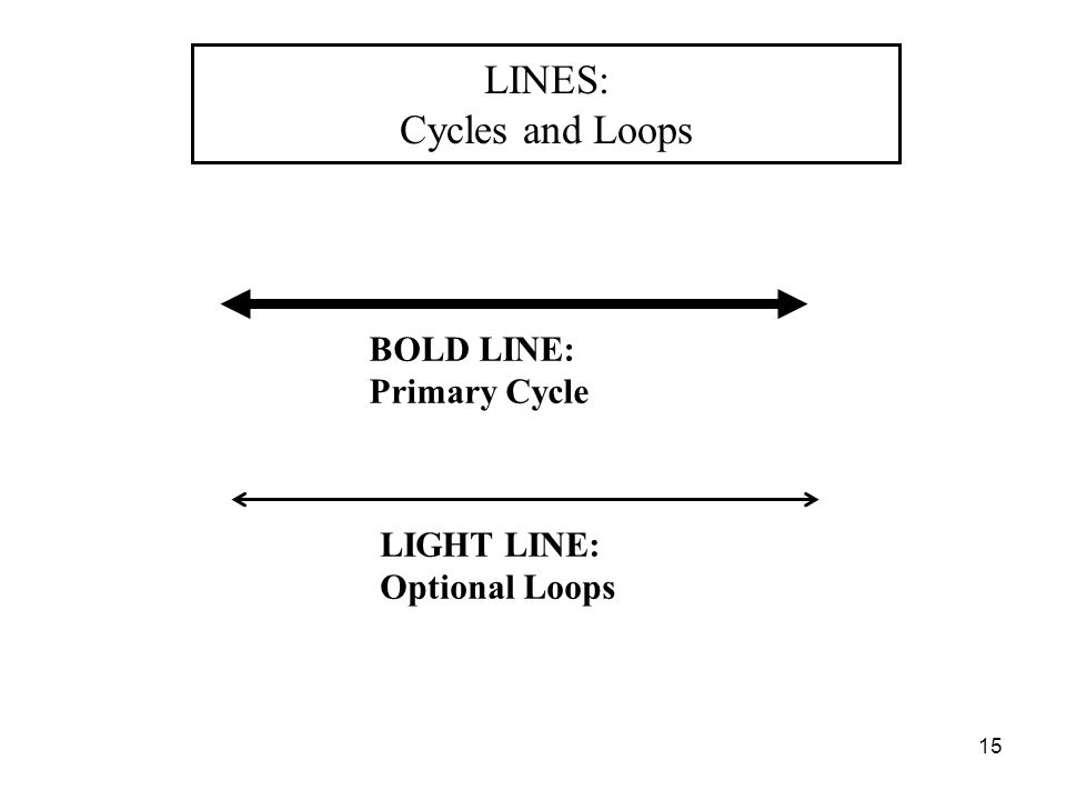 "15 LINES: Cycles and Loops ""Yes/No"" DECISIONS BOLD LINE: Primary Cycle LIGHT LINE: Optional Loops"