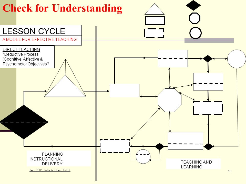 Jan., 2006, John A. Crain, Ed.D. 16 Check for Understanding LESSON CYCLE A MODEL FOR EFFECTIVE TEACHING DIRECT TEACHING *Deductive Process (Cognitive,
