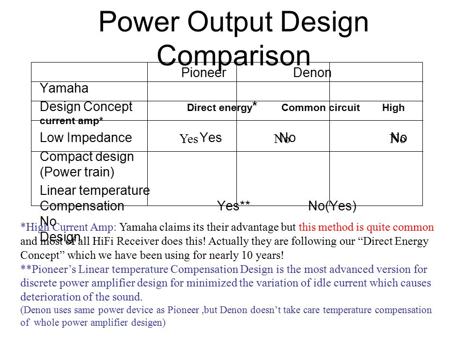 Power Output Design Comparison Pioneer Denon Yamaha Design Concept Direct energy * Common circuit High current amp* Low Impedance Yes No No Compact design (Power train) Linear temperature Compensation Yes** No(Yes) No Design *High Current Amp: Yamaha claims its their advantage but this method is quite common and most of all HiFi Receiver does this.