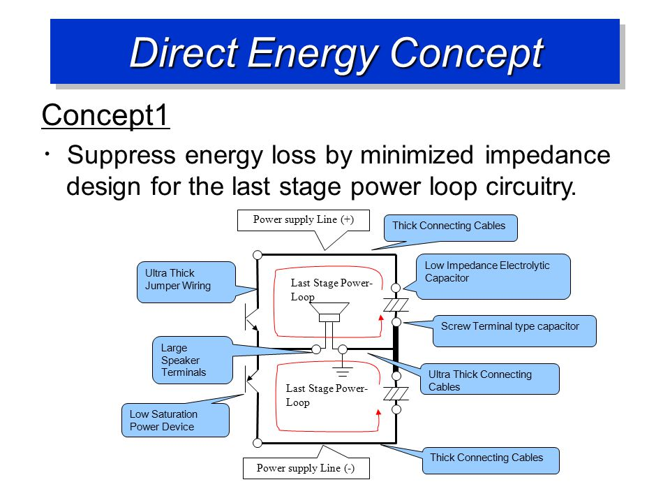 Direct Energy Concept Concept1 ・ Suppress energy loss by minimized impedance design for the last stage power loop circuitry.