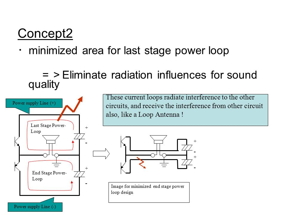 Concept2 ・ minimized area for last stage power loop => Eliminate radiation influences for sound quality Image for minimized end stage power loop desig