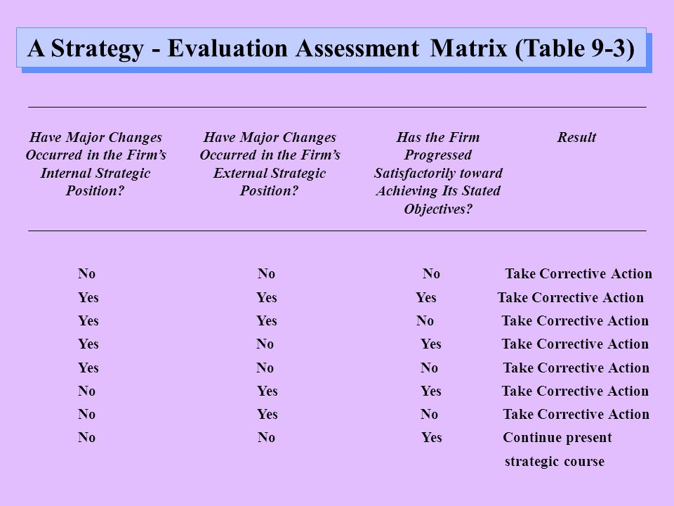 A Strategy - Evaluation Assessment Matrix (Table 9-3) Have Major Changes Occurred in the Firm's Internal Strategic Position.