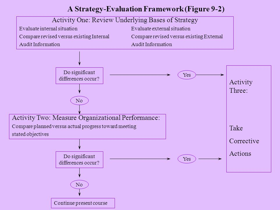 Activity One: Review Underlying Bases of Strategy Evaluate internal situationEvaluate external situation Compare revised versus existing InternalCompare revised versus existing ExternalAudit Information Do significant differences occur.