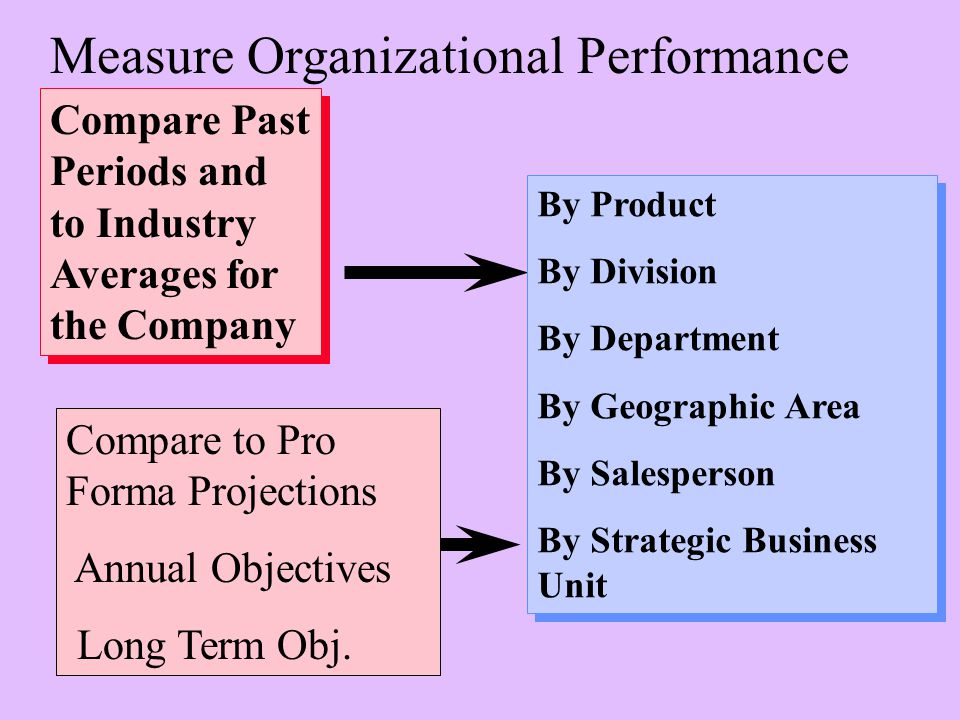 Compare Past Periods and to Industry Averages for the Company By Product By Division By Department By Geographic Area By Salesperson By Strategic Business Unit By Product By Division By Department By Geographic Area By Salesperson By Strategic Business Unit Measure Organizational Performance Compare to Pro Forma Projections Annual Objectives Long Term Obj.