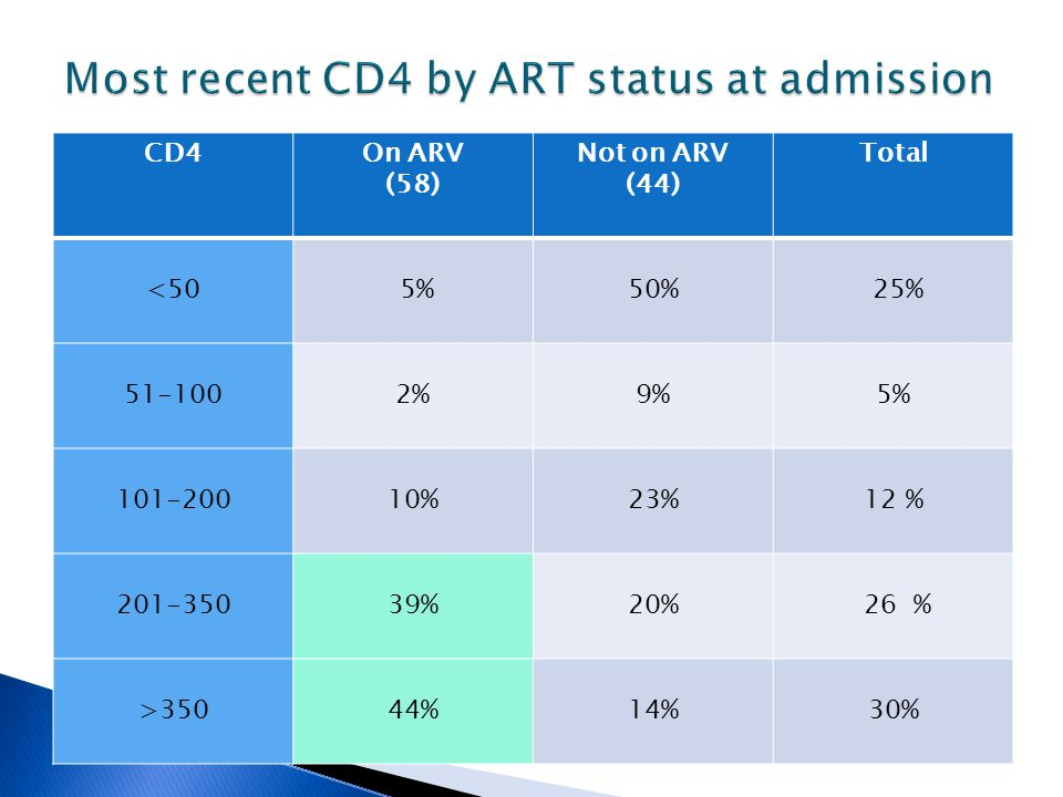 CD4On ARV (58) Not on ARV (44) Total <50 5%50% 25% 51-1002%9%5% 101-20010%23%12 % 201-35039%20% 26 % >35044%14%30%