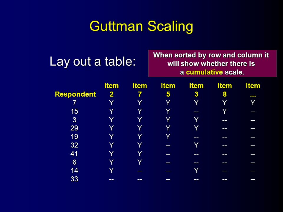 Guttman Scaling Lay out a table: ItemItemItemItemItemItem Respondent27538...