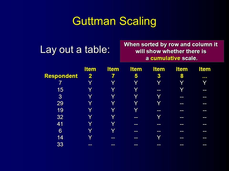 Guttman Scaling Lay out a table: ItemItemItemItemItemItem Respondent27538...