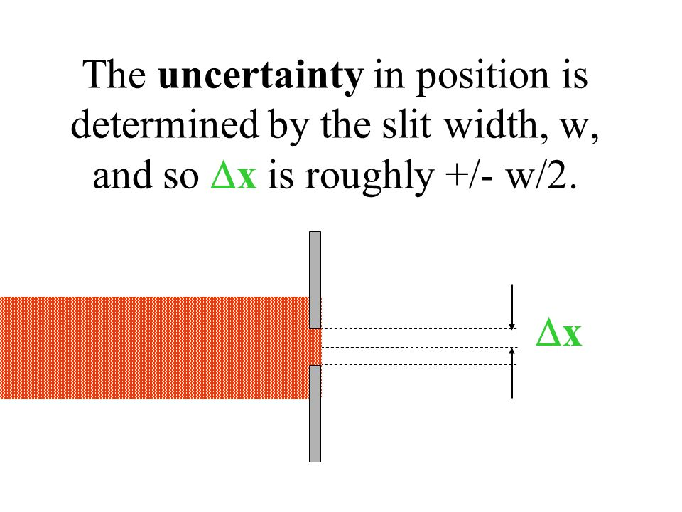 The uncertainty in position is determined by the slit width, w, and so  x is roughly +/- w/2. xx