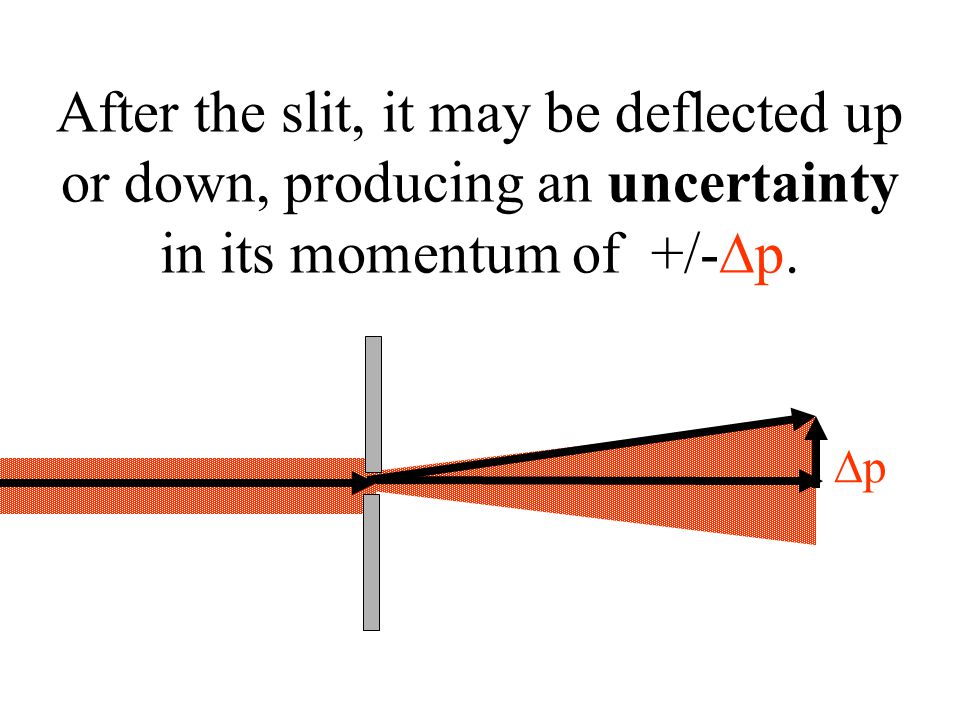 pp After the slit, it may be deflected up or down, producing an uncertainty in its momentum of +/-  p.