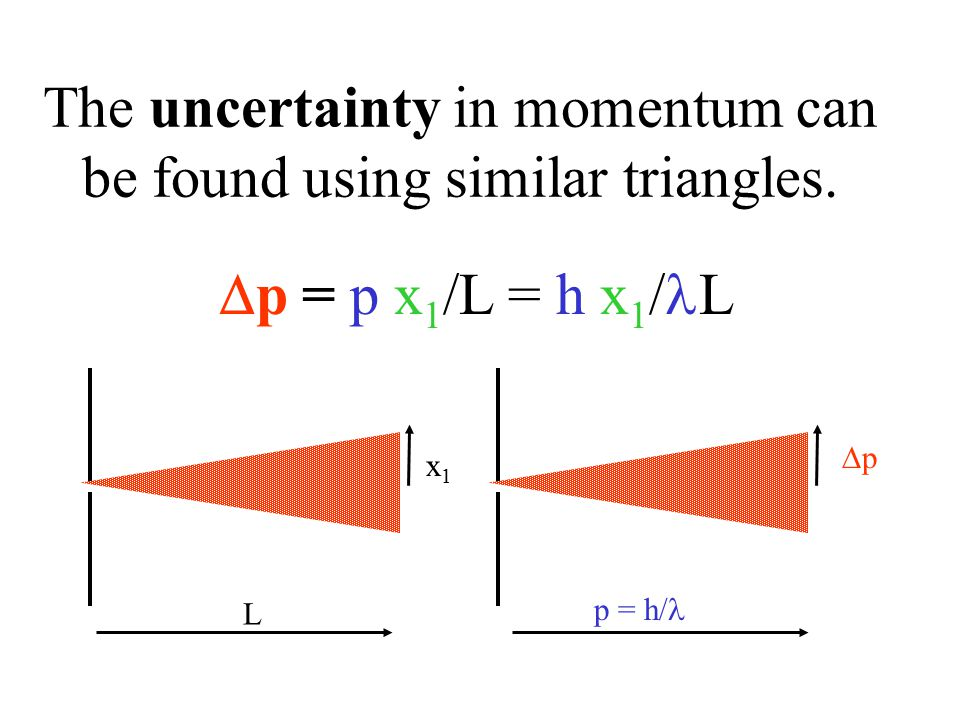 The uncertainty in momentum can be found using similar triangles.