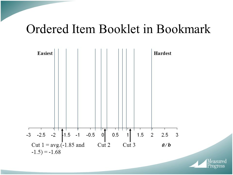 Ordered Item Booklet in Bookmark Cut 1 = avg.(-1.85 and -1.5) = -1.68 Cut 2Cut 3 EasiestHardest